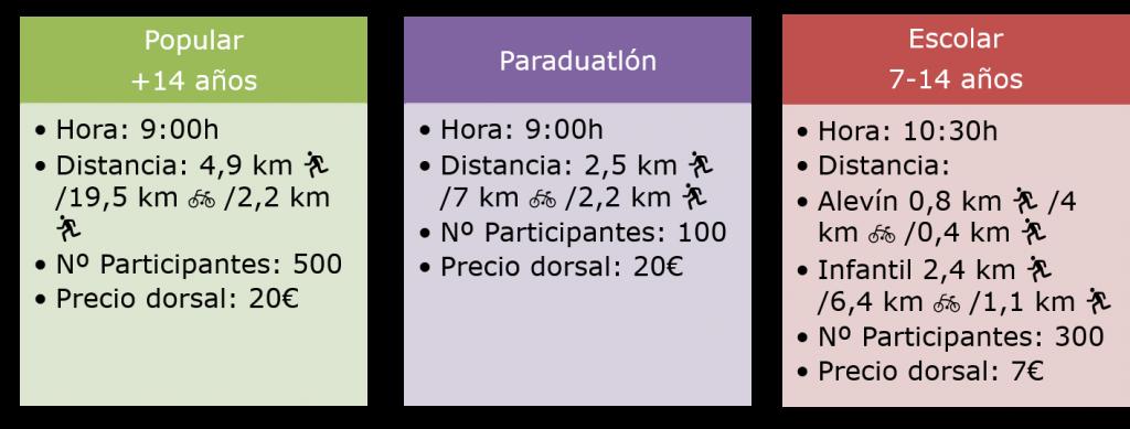 duatlón, Ampliamos plazo de inscripción hasta hoy jueves a las 22.00: Duatlón Down Madrid