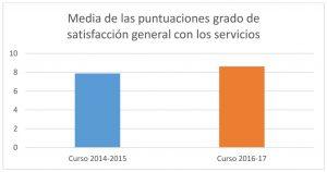 Gráficas satisfacción de los servicios