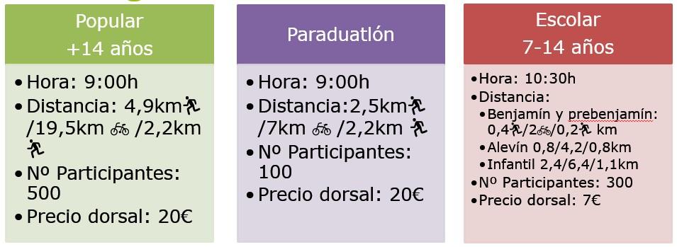 Tabla de las distancias del duatlón cross de Down Madrid